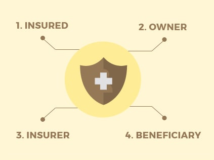 Life Insurance Policy Parts
