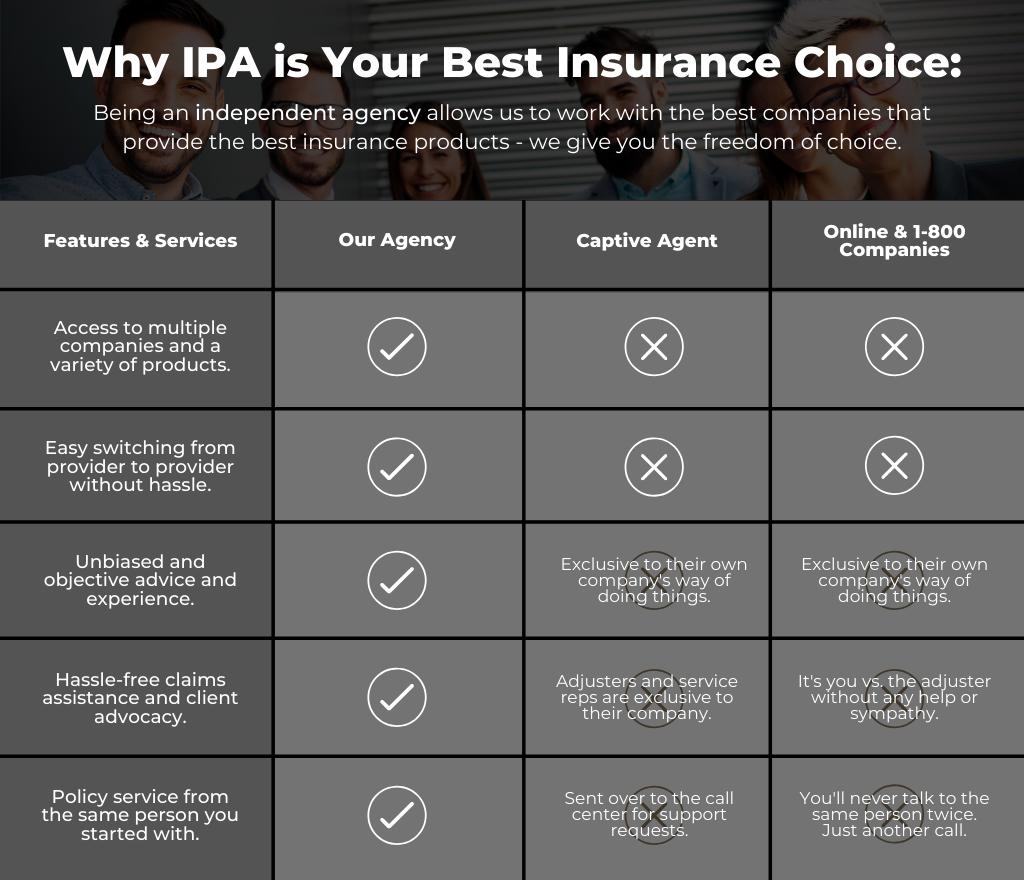 IPA Comparison Chart